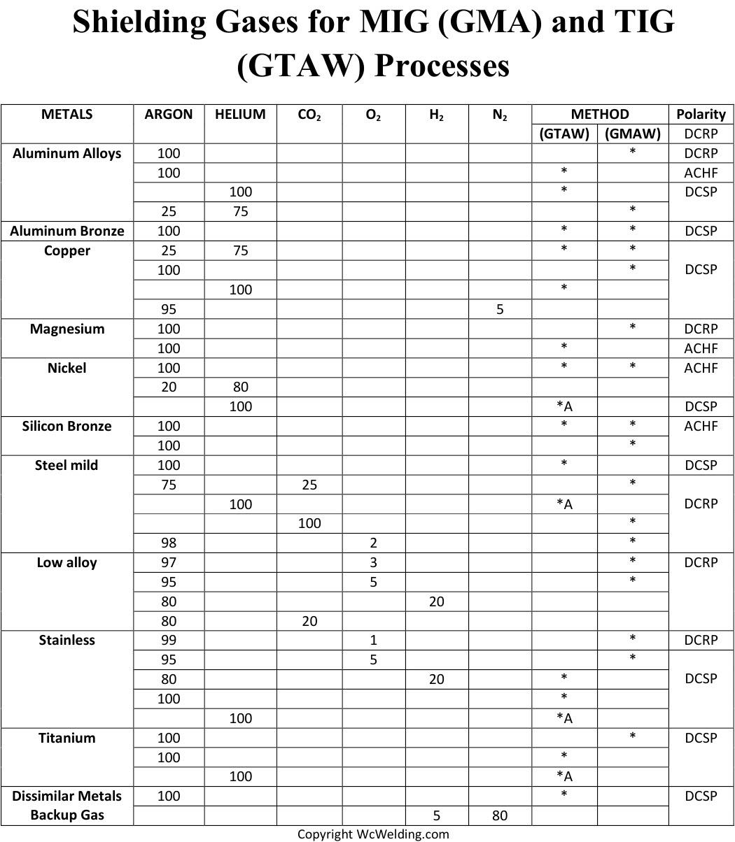 Shielding Gas Guide