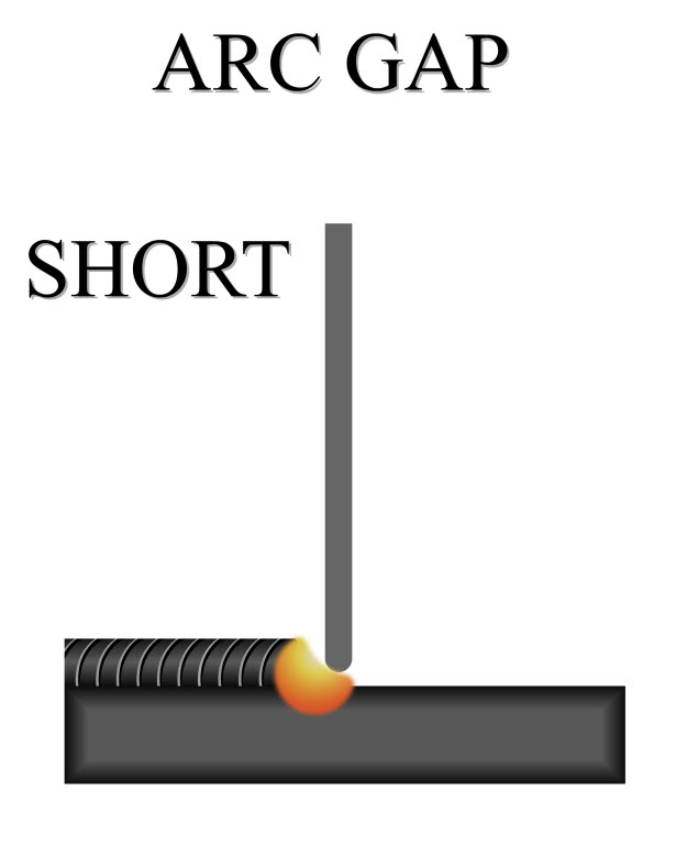 short arc gap