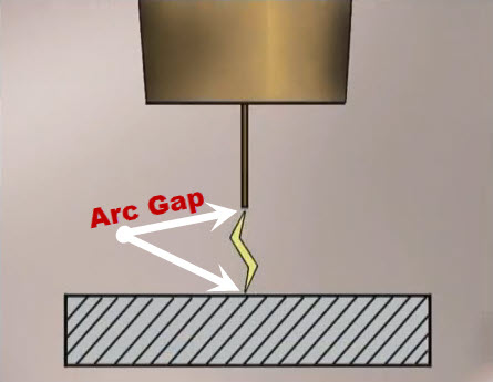 arc gap