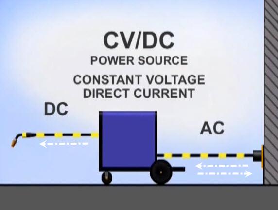constant voltage direct current