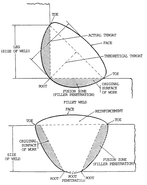 Calculation Of Fillet Weld Cross Sectional Area