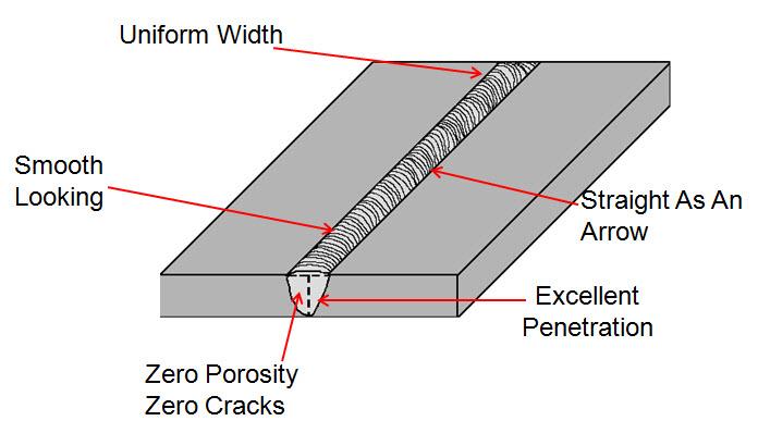 Error. improve welding penetration gmaw simply