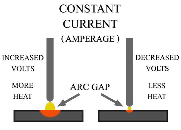 arc welding tips welding rod diagram