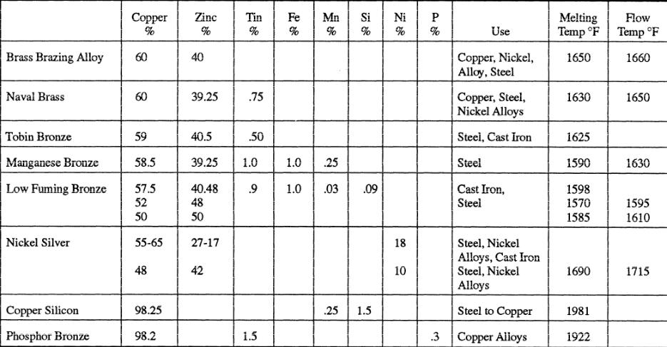 braze welding filler metal