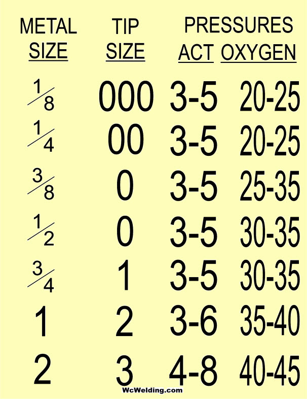 torch tip size chart