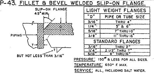 Seal Weld vs Fillet Weld Fillet Beveld Weld Flange