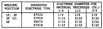 fillet welding electrode chart