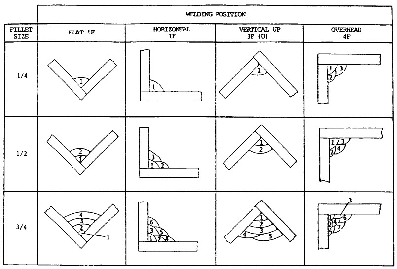 fillet welding positions