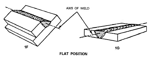 basic welding positions Welding Positions PDF in the flat welding position you will do your weld on the top side of your joint but the actual face of your weld will be in a near horizontal position