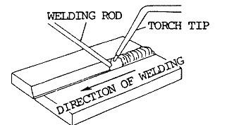 forehand welding