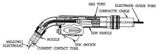 gmaw welding gun