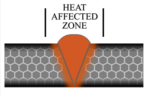 heat affected zone