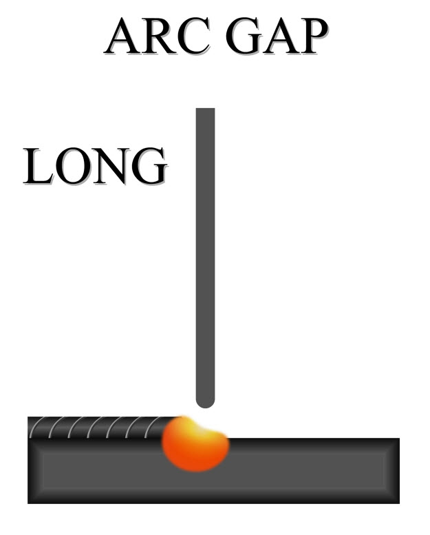long arc gap