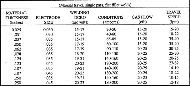 Suggested Wire Size For Gmaw And Co2 And A Wire Stick Out Of  8