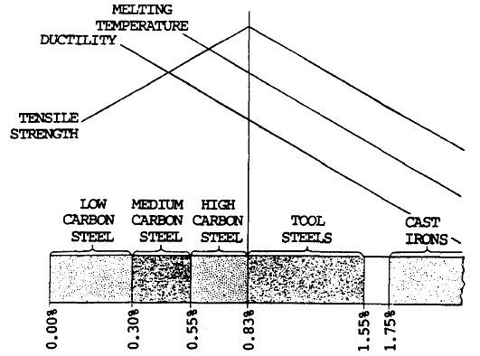 carbon content chart