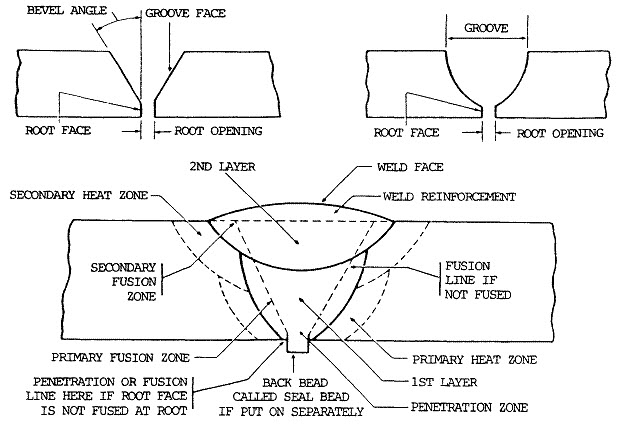 groove weld diagram wiring diagram write