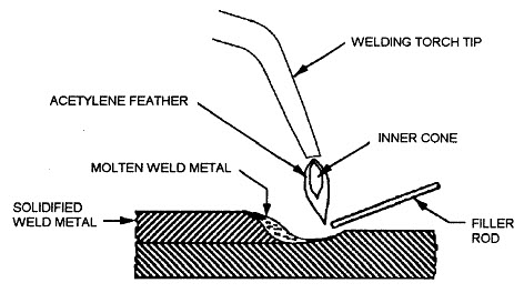 oxygas welding aluminum