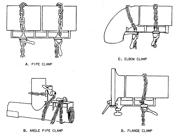pipe clamp types