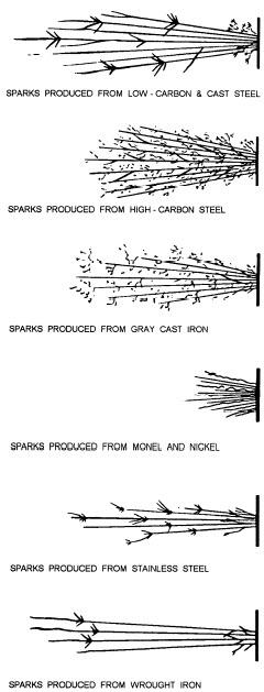 spark test