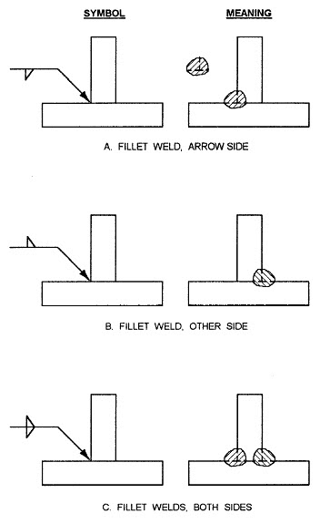 sybmol and weld location