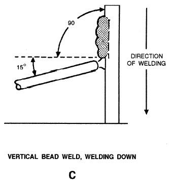 vertical bead weld down