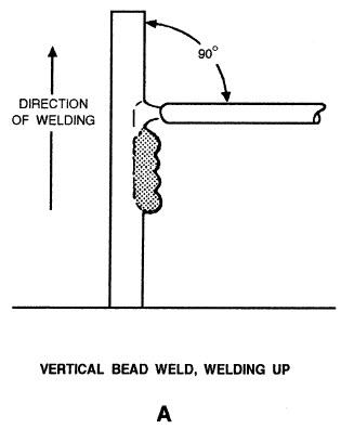vertical bead weld up
