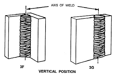 vertical position