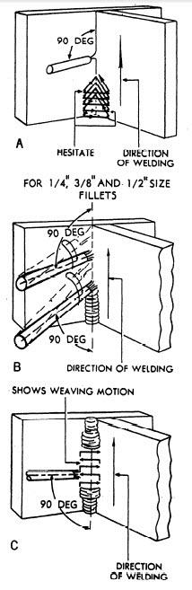 vertical stick welding tee joint