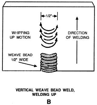 vertical weave bead up