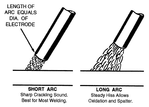 arc gap illustration