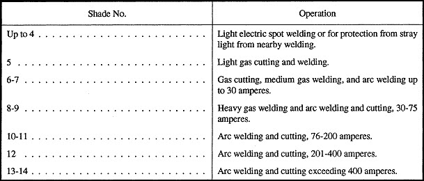 Lens Shade Numbers For Diffe Welding Projects Click This Helmet Chart