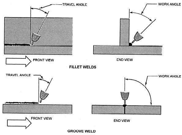MIG work and travel angle.