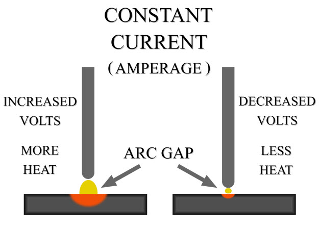 Arc Gap Diagram