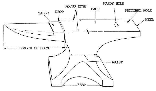 anvil parts