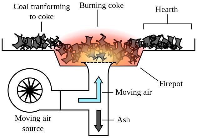forge chart