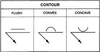 contour welding symbols