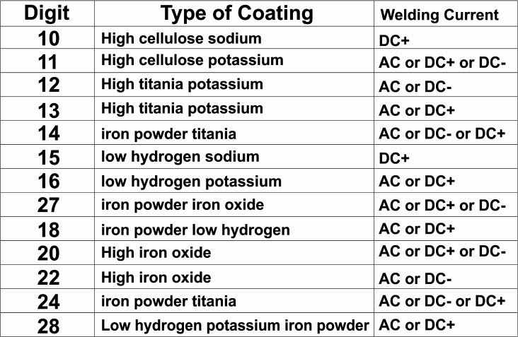 electrode classification chart