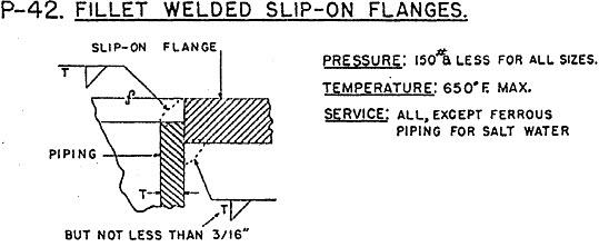 fillet weld flange