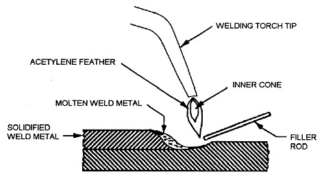 gas welding diagram