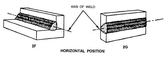 horizontal position
