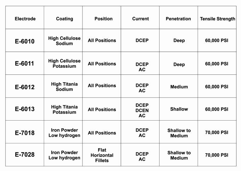 mild steel electrodes chart