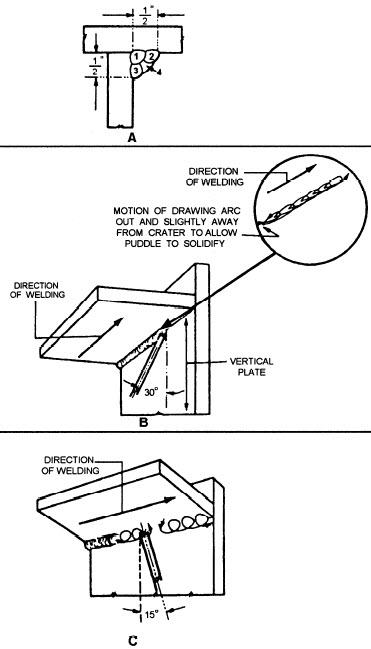overhead fillet welding