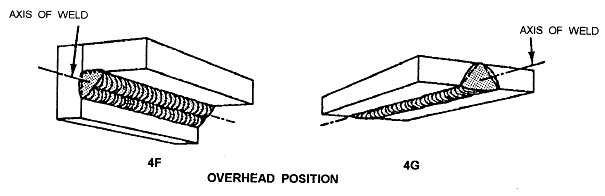 overhead position