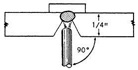overhead stick welding work angle
