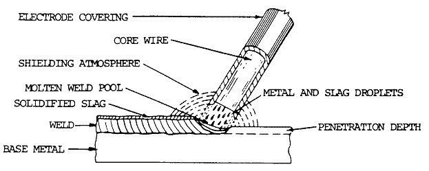 arc welding rods guide rh wcwelding com submerged arc welding diagram arc welding schematic diagram
