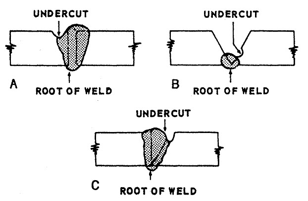 weld undercutting