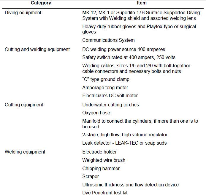 arc welding equipment list