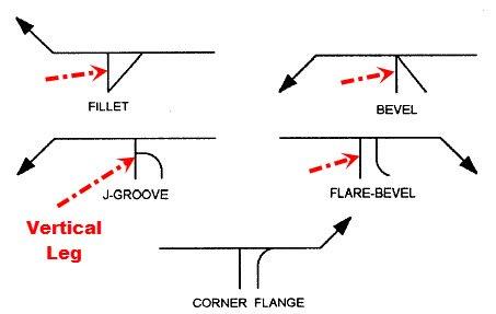 Weld Symbol on Referance Line