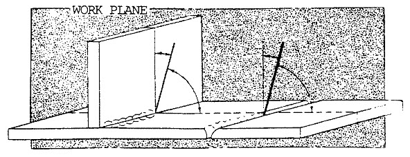 Work Angle Fillet